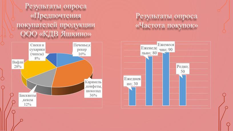 Результаты опроса «Предпочтения покупателей продукции