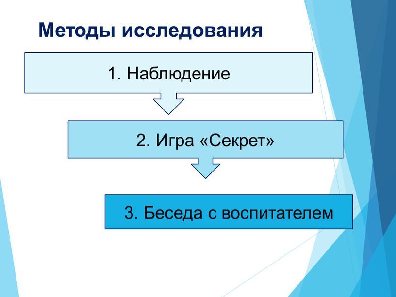 Методы исследования 1. Наблюдение 2