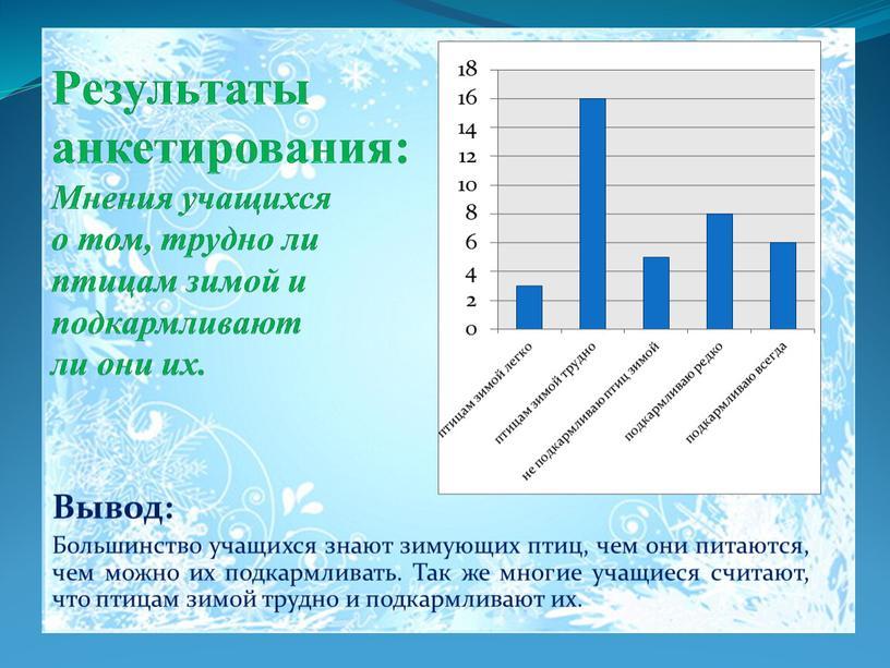 Результаты анкетирования: Мнения учащихся о том, трудно ли птицам зимой и подкармливают ли они их