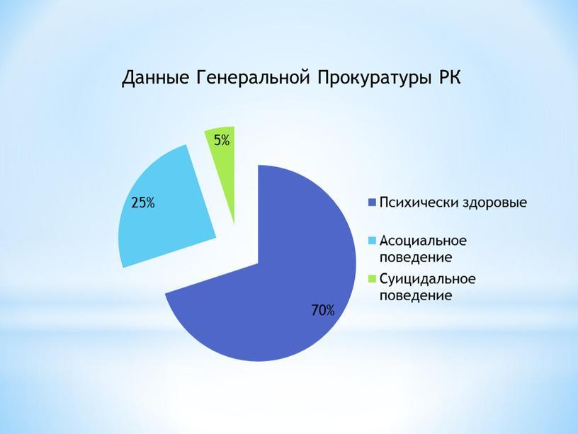 Данные Генеральной Прокуратуры