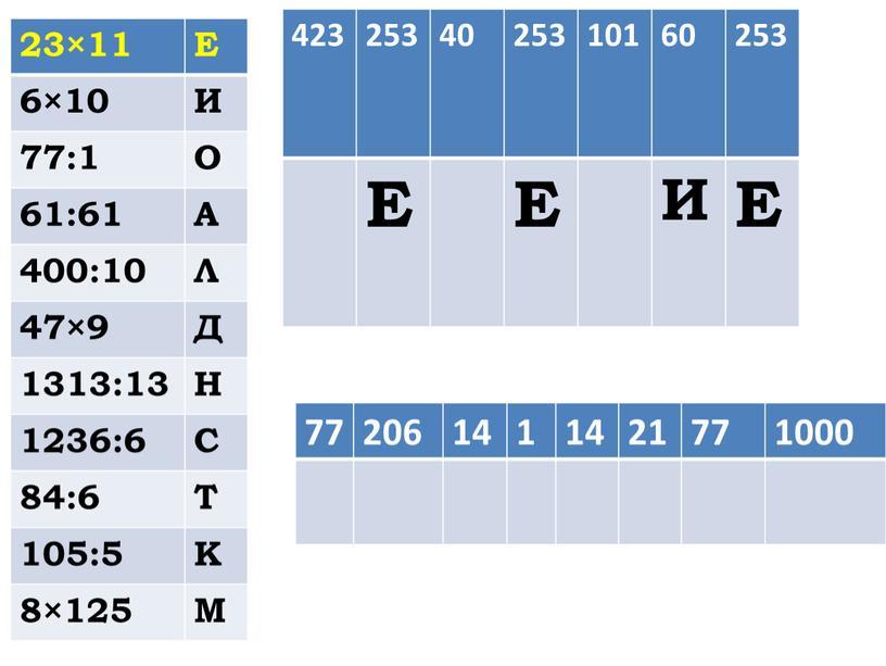 Е 6×10 И 77:1 О 61:61 А 400:10