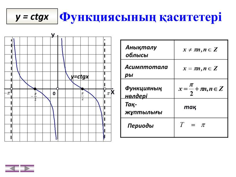 Функциясының қаситетері y = ctgx