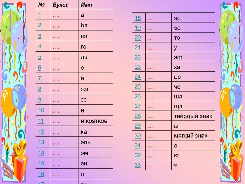 Буква Имя 1 … а 2 бэ 3 вэ 4 гэ 5 дэ 6 е 7 ё 8 жэ 9 зэ 10 и 11 и…