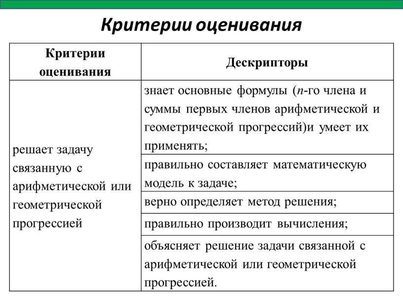 Критерии оценивания Критерии оценивания