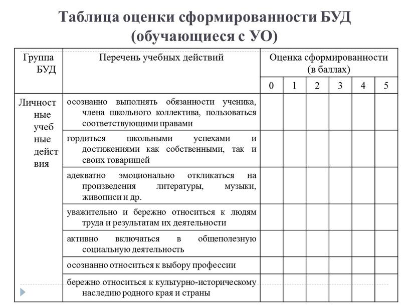 Таблица оценки сформированности
