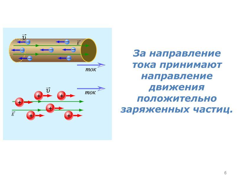 За направление тока принимают направление движения положительно заряженных частиц