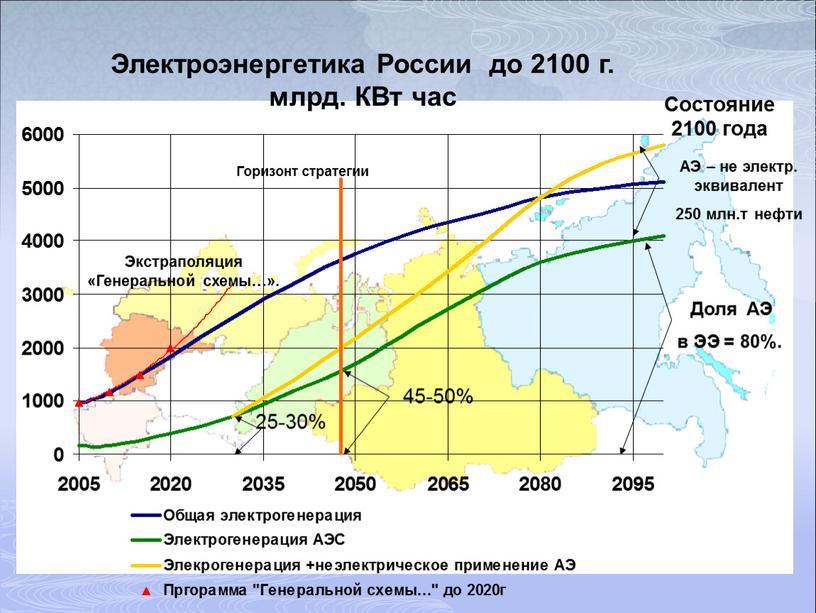 Электроэнергетика России до 2100 г