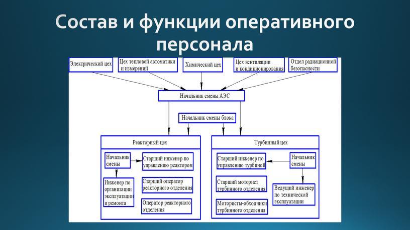 Состав и функции оперативного персонала