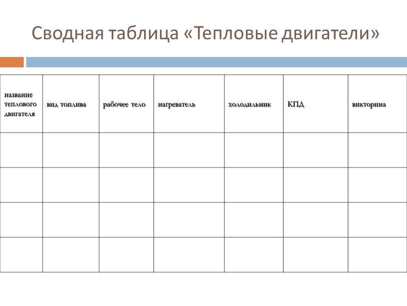Сводная таблица «Тепловые двигатели» название теплового двигателя вид топлива рабочее тело нагреватель холодильник