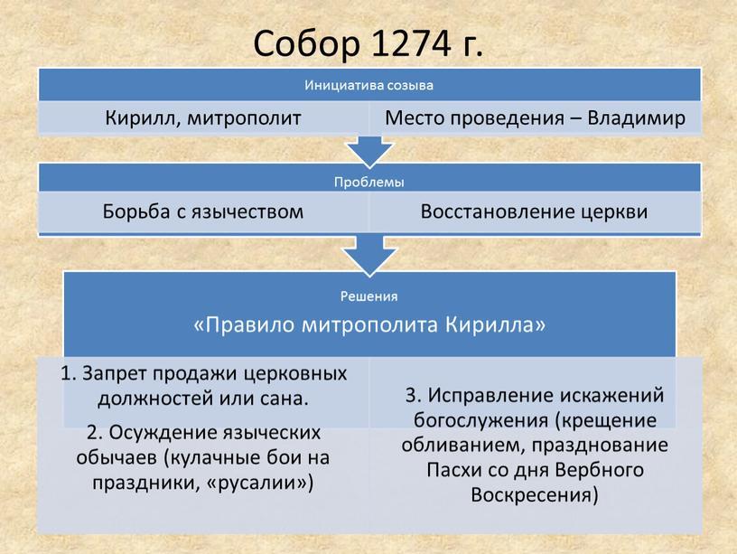 Собор 1274 г.
