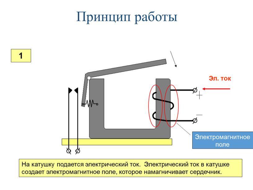 Принцип работы На катушку подается электрический ток