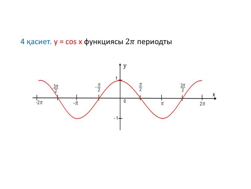 4 қасиет. у = cos x функциясы 2𝜋𝜋 периодты