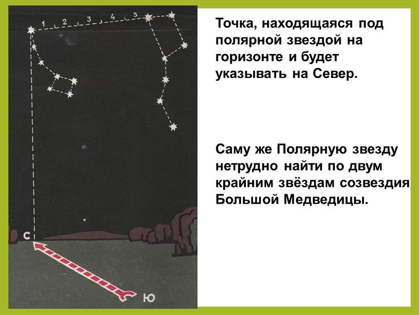 Точка, находящаяся под полярной звездой на горизонте и будет указывать на