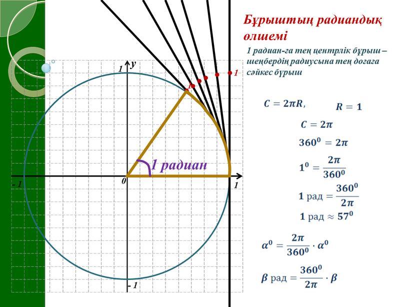 Бұрыштың радиандық өлшемі 1 радиан 1 радиан-ға тең центрлік бұрыш – шеңбердің радиусына тең доғаға сәйкес бүрыш