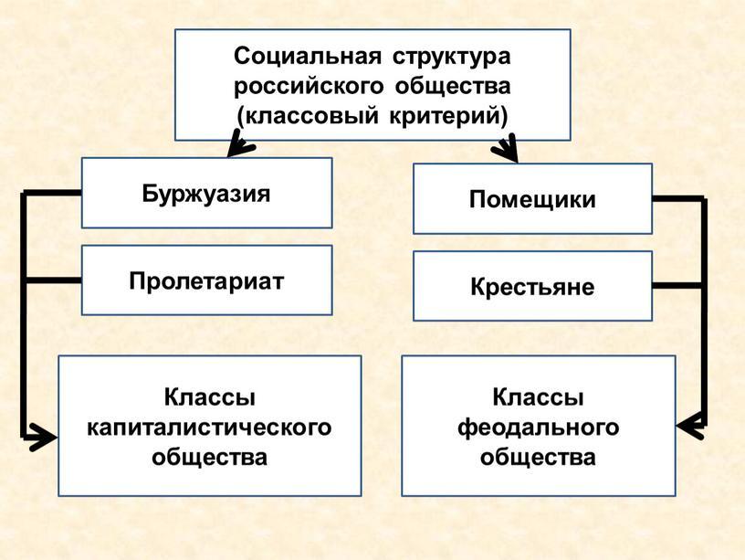 Социальная структура российского общества (классовый критерий)