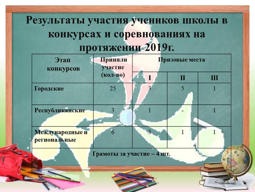 Результаты участия учеников школы в конкурсах и соревнованиях на протяжении 2019г