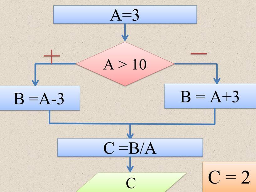 А=3 А > 10 В =А-3 В = А+3 С =В/А
