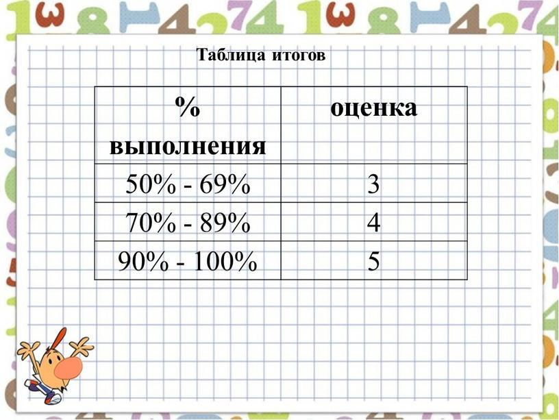 % выполнения оценка 50% - 69% 3 70% - 89% 4 90% - 100% 5 Таблица итогов
