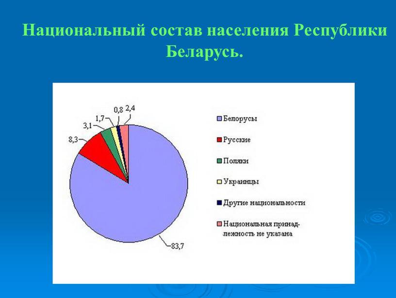 Национальный состав населения Республики