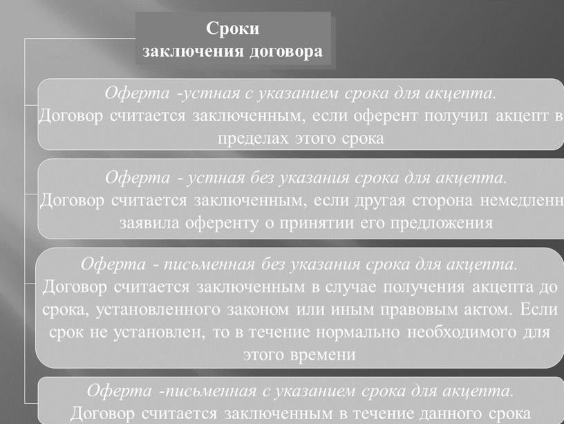 Сроки заключения договора Оферта -устная с указанием срока для акцепта