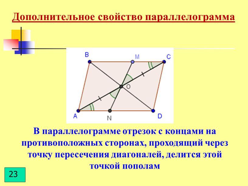В параллелограмме отрезок с концами на противоположных сторонах, проходящий через точку пересечения диагоналей, делится этой точкой пополам