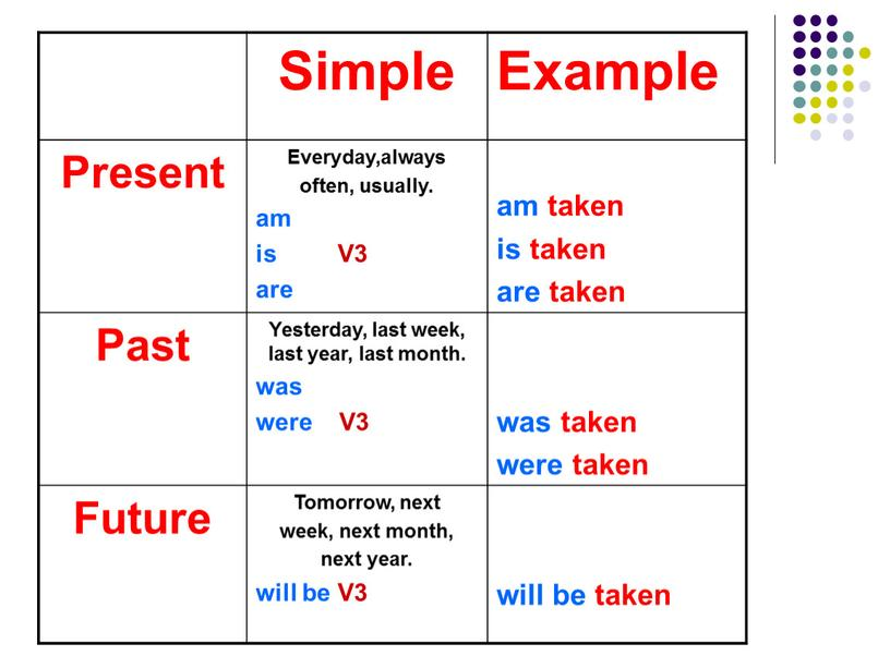 Simple Example Present Everyday,always often, usually