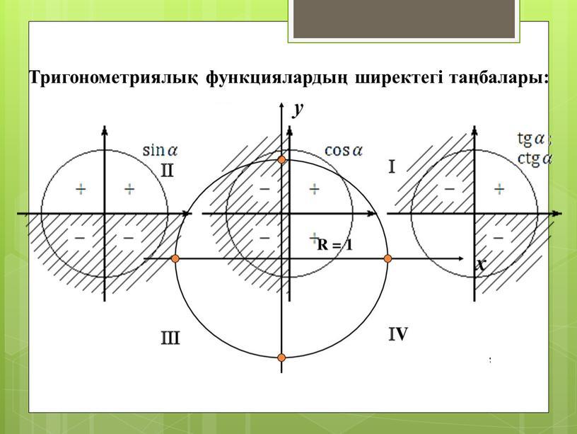 Тригонометриялық функциялардың ширектегі таңбалары: