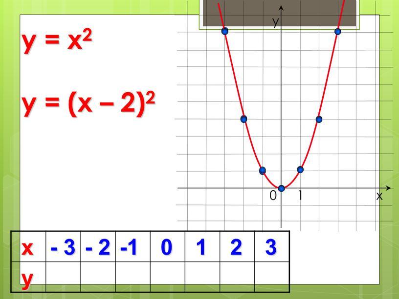 х - 3 - 2 -1 0 1 2 3 у 0 y = x2 х у 1 y = (x – 2)2