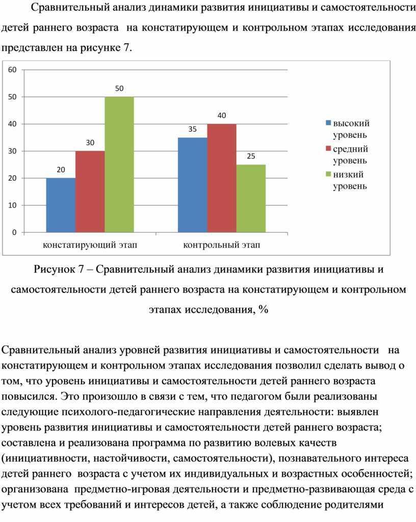 Сравнительный анализ динамики развития инициативы и самостоятельности детей раннего возраста на констатирующем и контрольном этапах исследования представлен на рисунке 7