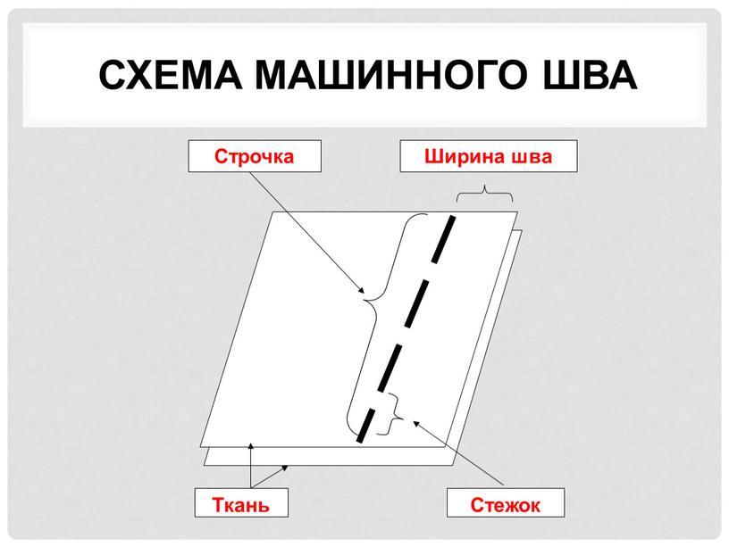 Схема машинного шва