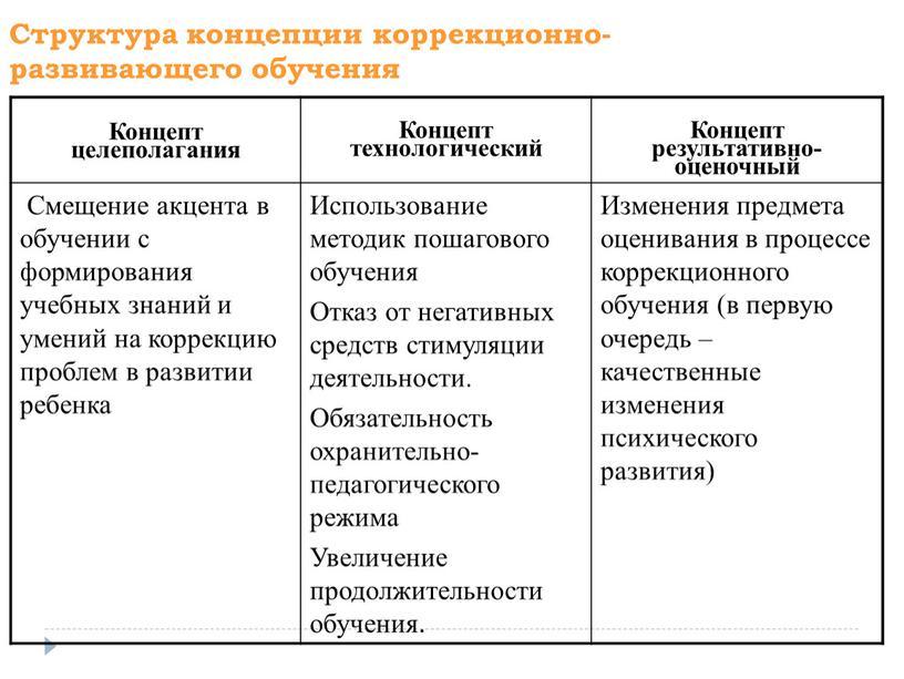 Структура концепции коррекционно-развивающего обучения
