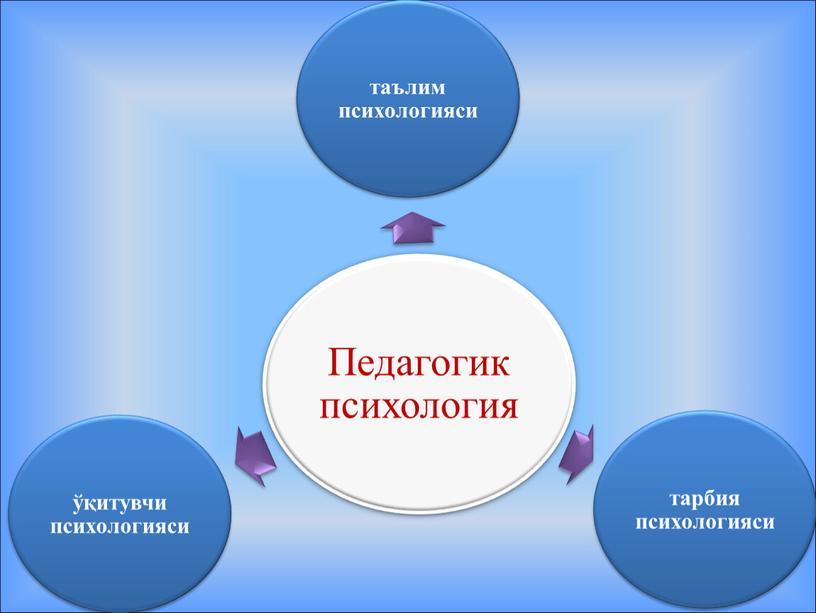 Психология асослари
