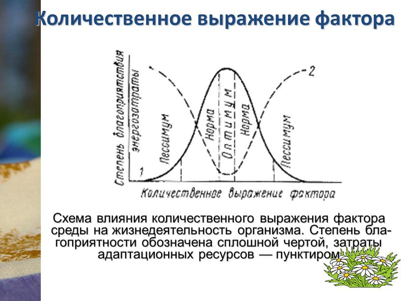 Количественное выражение фактора
