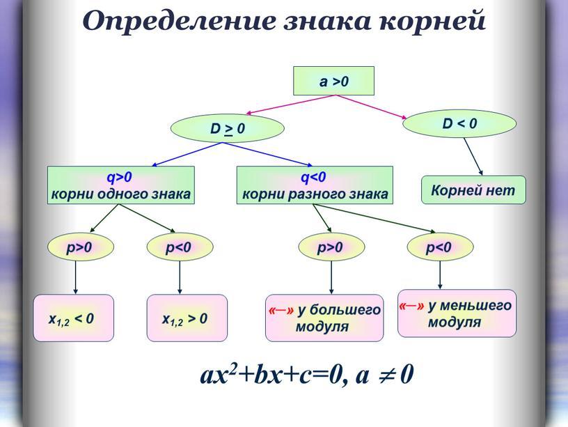 Определение знака корней а >0 D > 0