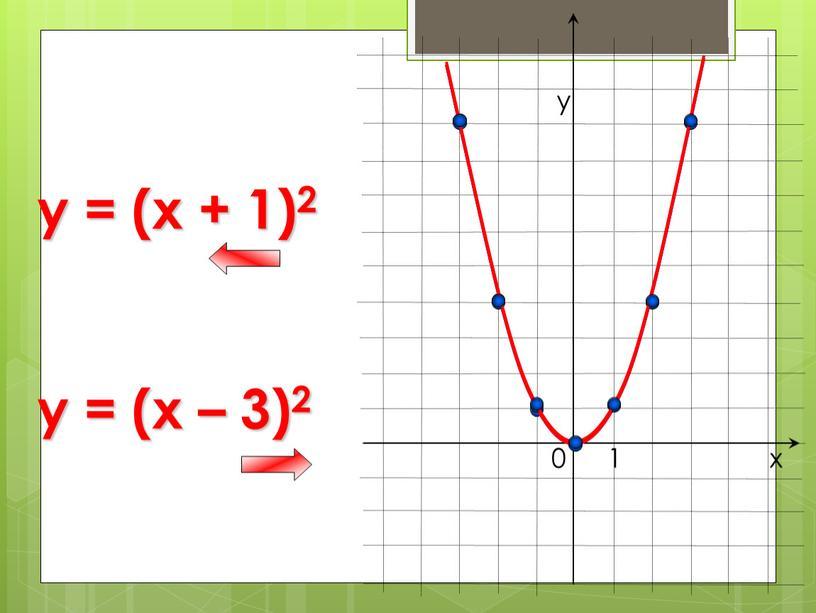 0 х у 1 y = (x + 1)2 y = (x – 3)2