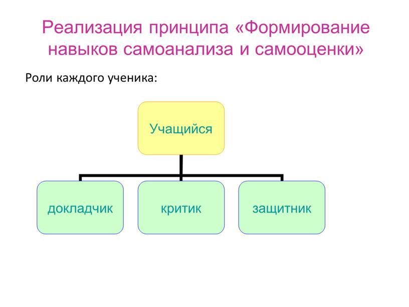 Реализация принципа «Формирование навыков самоанализа и самооценки»