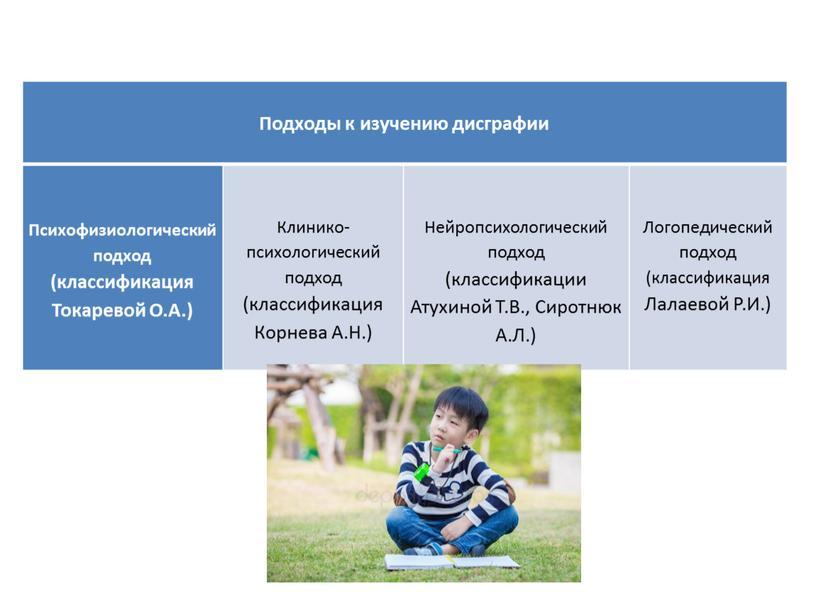 Подходы к изучению дисграфии Психофизиологический подход (классификация