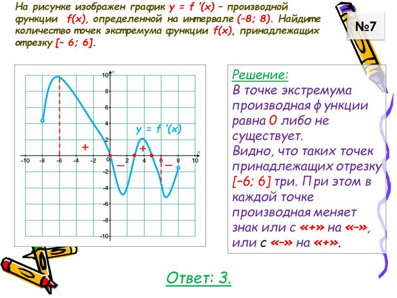 На рисунке изображен график у = f ′(x) – производной функции f(x), определенной на интервале (–8; 8)