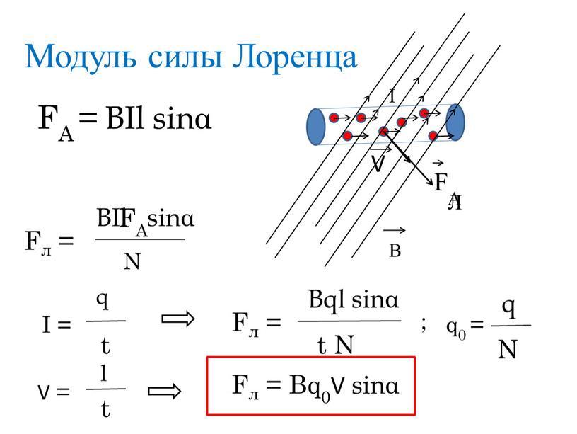 Модуль силы Лоренца FА = ВIl sinα