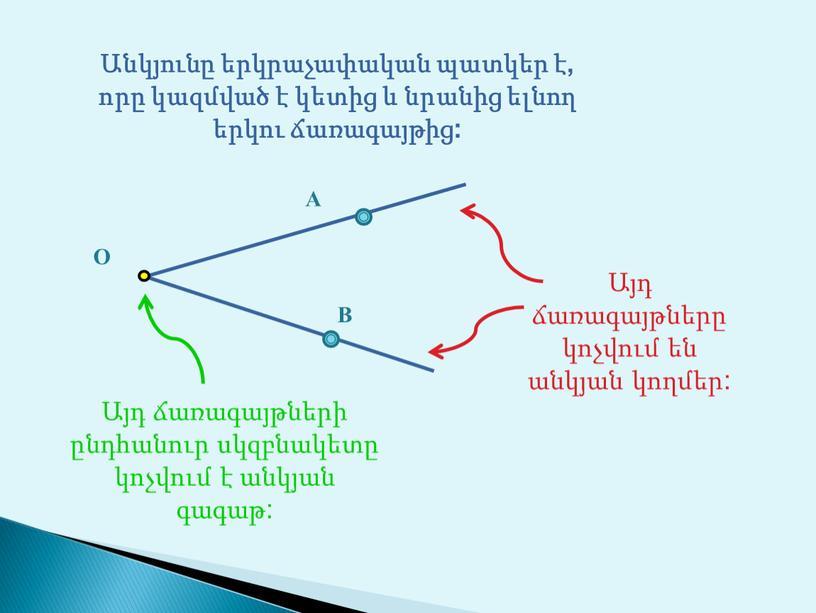 O A B Անկյունը երկրաչափական պատկեր է, որը կազմված է կետից և նրանից ելնող երկու ճառագայթից: Այդ ճառագայթները կոչվում են անկյան կողմեր: Այդ ճառագայթների ընդհանուր…
