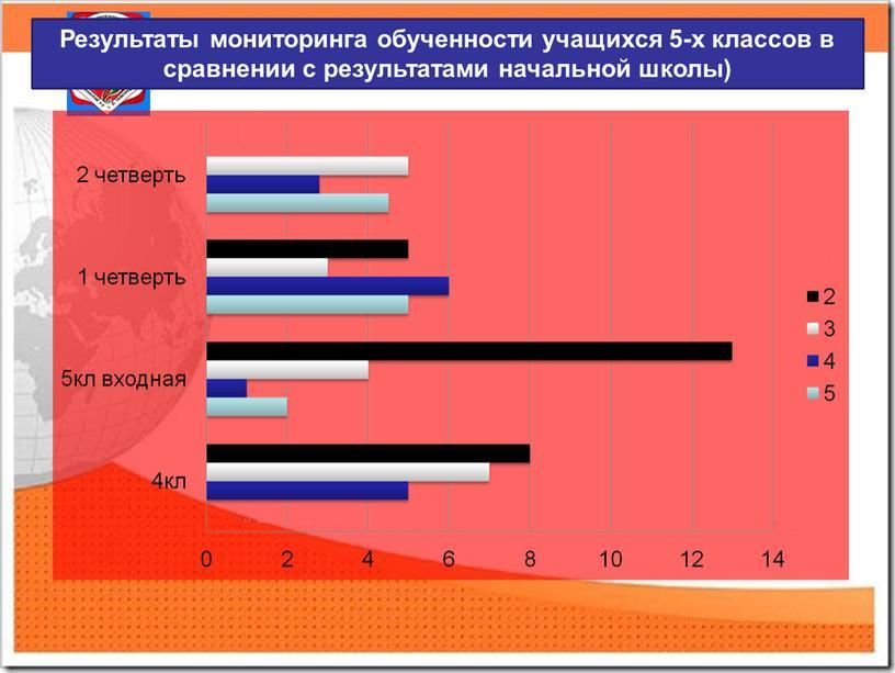 Результаты мониторинга обученности учащихся 5-х классов в сравнении с результатами начальной школы)