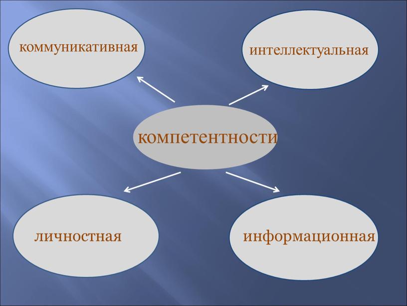 компетентности коммуникативная интеллектуальная личностная информационная