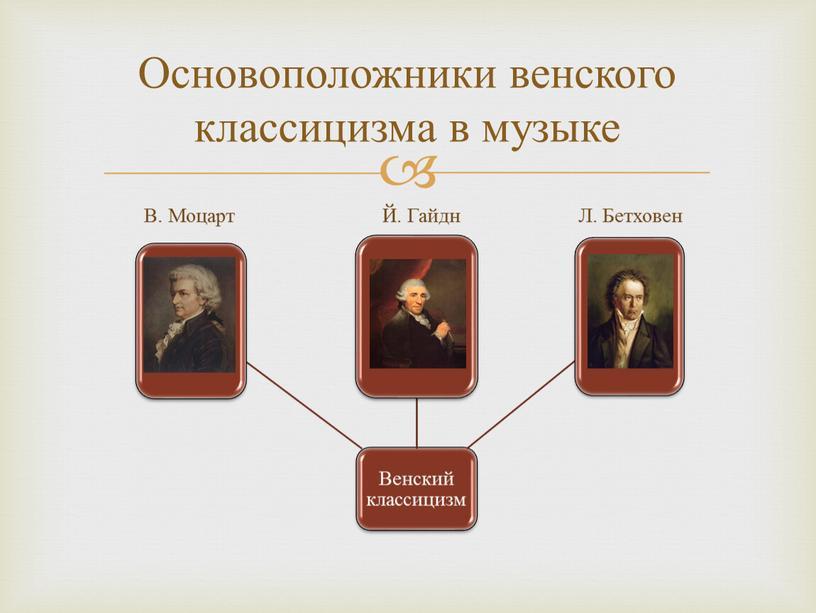 Основоположники венского классицизма в музыке