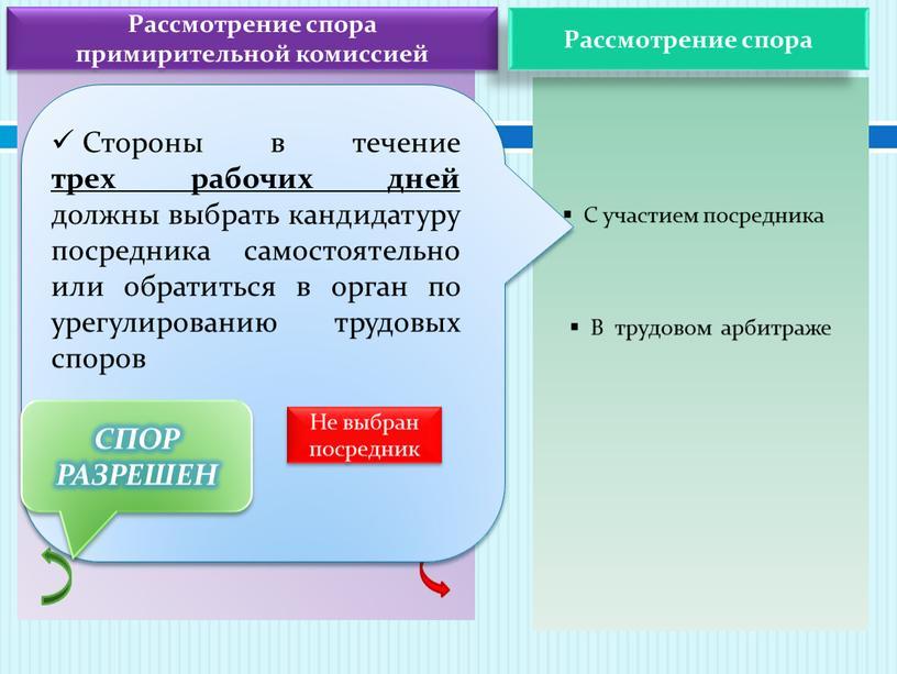 Рассмотрение спора примирительной комиссией