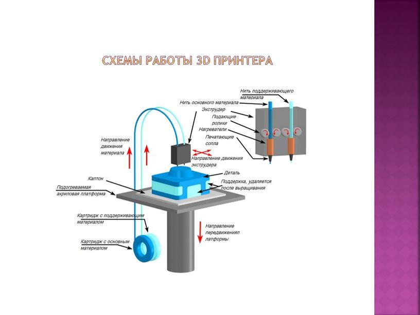 Схемы работы 3d принтера