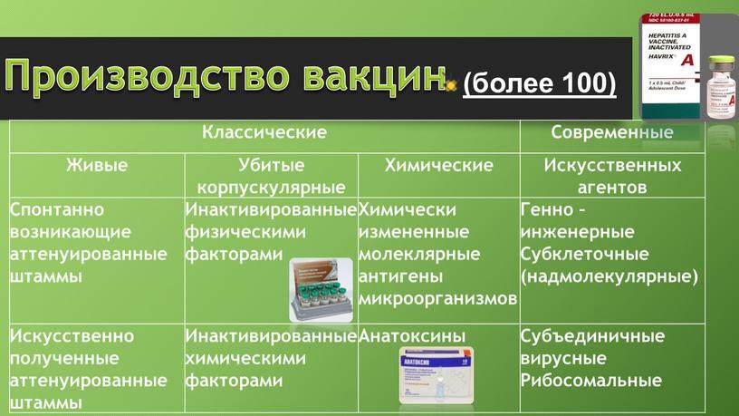 Производство вакцин (более 100)