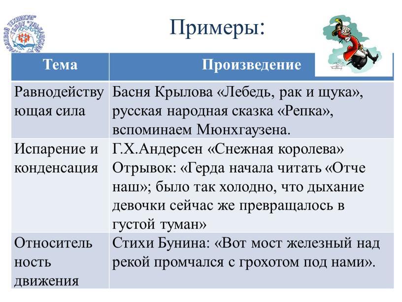 Примеры: Тема Произведение Равнодействующая сила