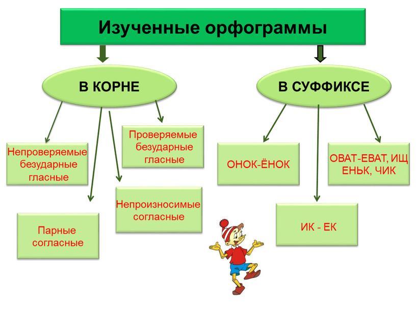 Изученные орфограммы В КОРНЕ В