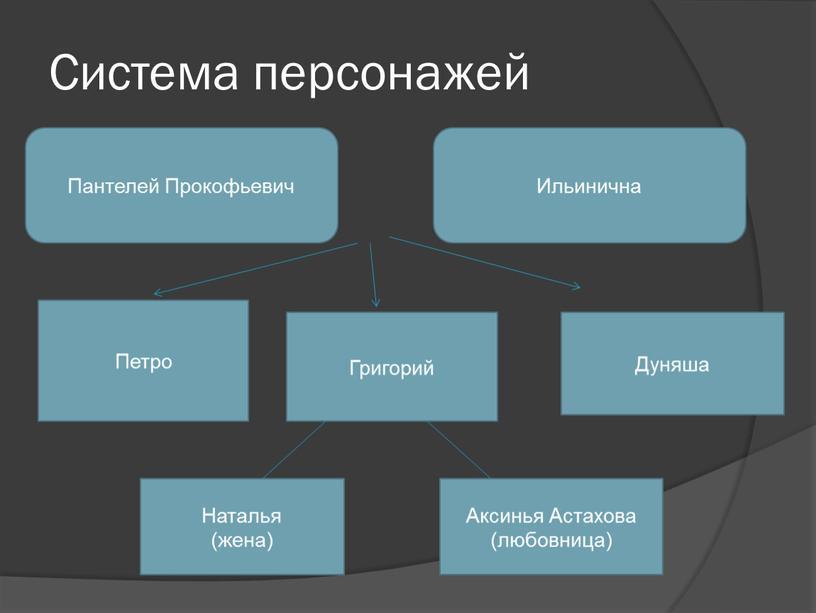 Система персонажей Пантелей Прокофьевич