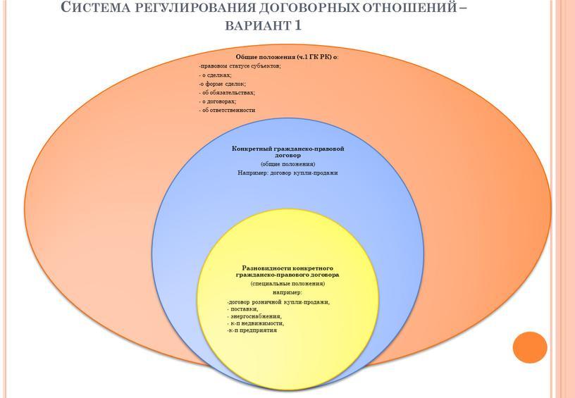 Система регулирования договорных отношений – вариант 1